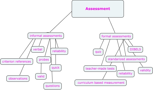 Assessment - Asd Training Modules